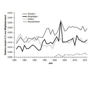 Entwicklung der Unfallzahlen nach den Bergsportdisziplinen des Sommers seit 1980, Grafik: DAV