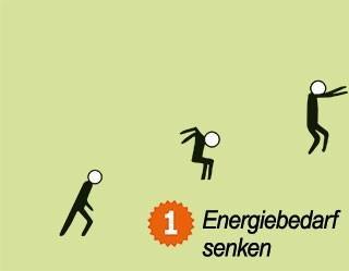 Energie-3-Sprung (Bild: https://www.energieatlas.bayern.de/energieatlas/energiedreisprung/energiebedarf.html)