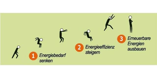 Energie-3-Sprung, Bild: https://www.energieatlas.bayern.de/energieatlas/energiedreisprung/energiebedarf.html