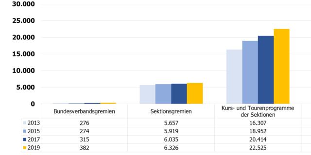 Entwicklung der Ehrenamtlichen in DAV und JDAV seit 2013; Zeitpunkt der Datenerhebung: 31.12.2019