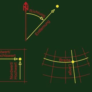 Orientierung-mit-Karte-Kompass-GPS-Coverbild