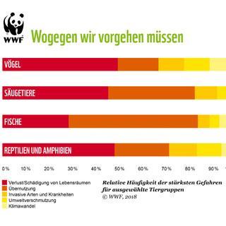Gefahren für Arten, Grafik: WWF Deutschland