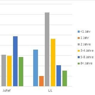 JDAV Amtsdauer-Stand2014