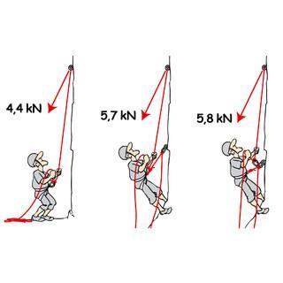 Abb. 4: Versuche zeigen: Weich sichern und die Sicherungskette schonen kann man nur mit aktiver Körpersicherung (l.). Am Hängestand ist die Fixpunktsicherung nur unwesentlich härter.