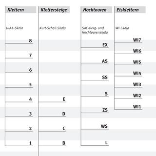Schwierigkeitsskalen der unterschiedlichen Disziplinen | Grafik: DAV