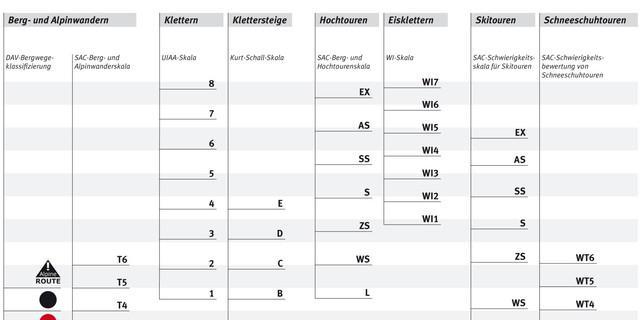 Schwierigkeitsskalen der unterschiedlichen Disziplinen, Grafik: DAV