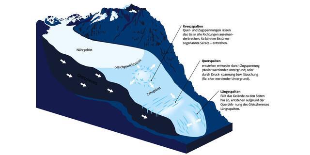Entstehung der Gletscher - Grafik: Marmota Maps