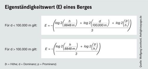 Formel zur Berechnung des Eigenstaendigkeitswertes