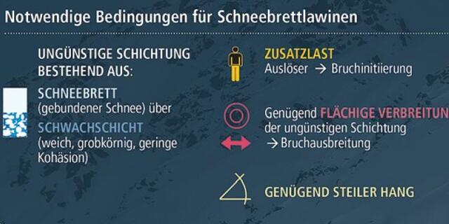 Schneebrett-Bedingungen