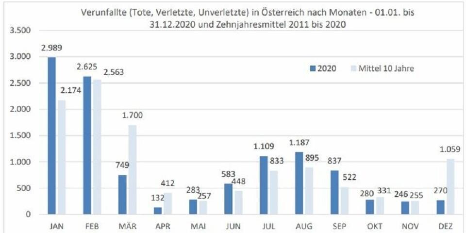 Insgesamt verunfallten in Österreich im Jahr 2020 11.290 Personen. Grafik: ÖKAS
