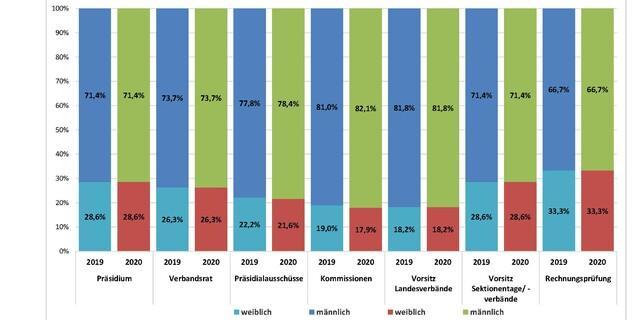 Geschlechterverteilung auf Bundes- und Landesverbandsebene 2020, Stand Dezember 2020