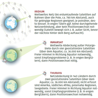 Satellitennetze