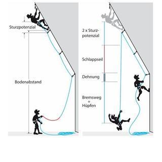 Das Sturzweitenmodell: Aus welchen Komponenten setzt sich die Sturzweite zusammen und welche Rolle spielt Schlappseil?