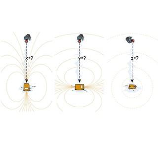Abbildung 1- Signalsuche: Reichweitenermittlung in den drei Achsen