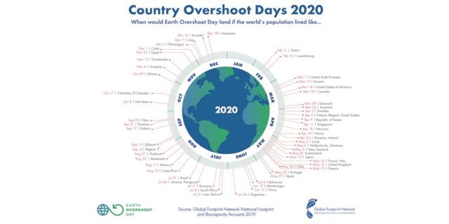 Quelle: Global Footprint Network