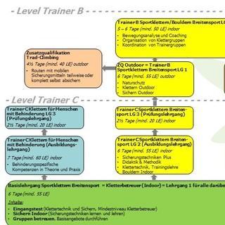 Neuorientierung in der Klettersportausbildung 2015-2020