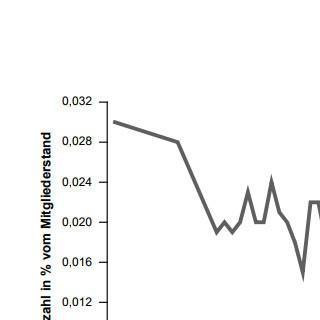 Relative Anzahl der tödlich verunfallten Mitglieder seit 1952 (seit 2000 wird neben der Personenzahl auch die Zahl der Unfälle erfasst), Grafik: DAV