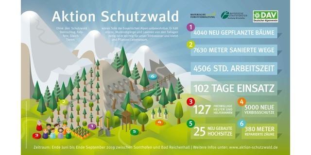 2001-Aktion-Schutzwald-Infografik OL