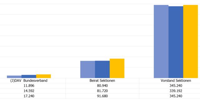 Entwicklung der Ehrenamtsstunden seit 2015; Zeitpunkt der Datenerhebung: 31.12.2019