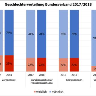 Geschlechterverteilung auf Bundes- und Landesverbandsebene 2017 und 2018 im Vergleich, Stand Dezember 2018