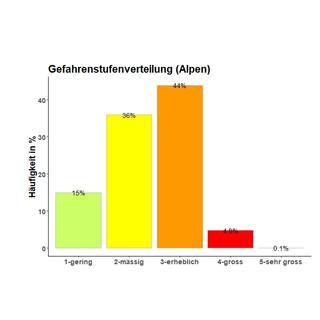 Gefahrenstufenverteilung vom 3.12.2020 bis am 30.03.2021 in den Schweizer Alpen. Quelle: SLF