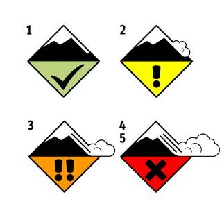 Die Icons der Gefahrenstufen