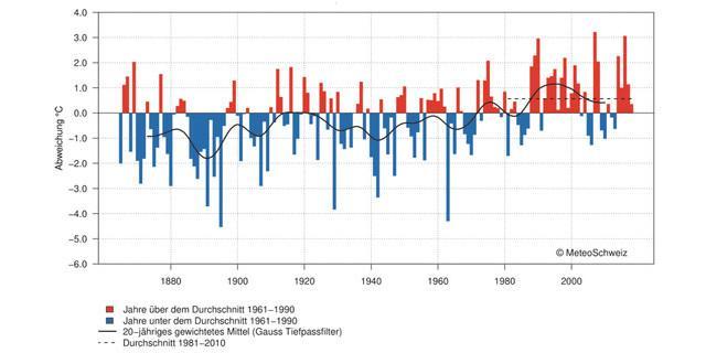 Winter 2017/2018: Abweichung der Wintertemperatur in der Schweiz von Mittel 1961-1990. Quelle: Klimabulletin Meteoschweiz