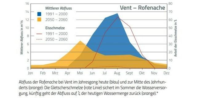 Grafik: Bayerischen Akademie der Wissenschaften/Kommission für Glaziologie; überarbeitet