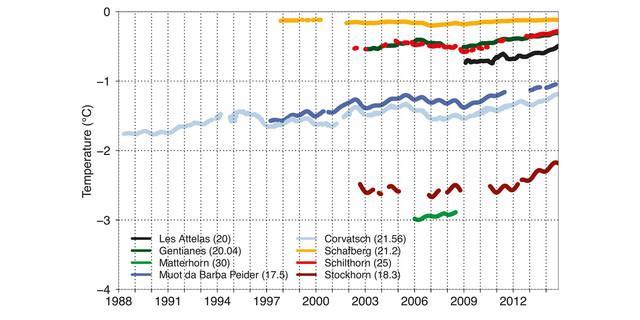 Permafrosttemperaturen in verschiedenen Bohrlöchern in 20 m Tiefe seit 1988 (Quelle: PERMOS, www.permos.ch)
