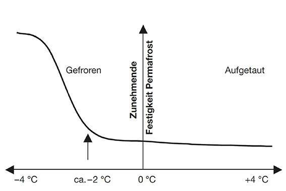 Permafrost-Grafik