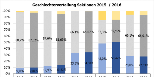 Geschlechterverteilung bei den Ehrenämtern in den Sektionen, Stand Dezember 2016