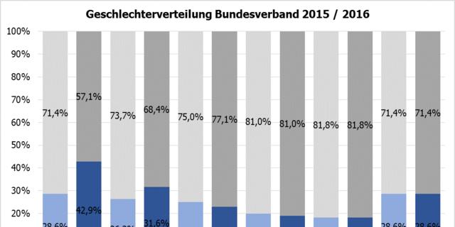 Geschlechterverteilung auf Bundes- und Landesverbandsebene, Stand Dezember 2016