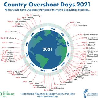Country-Overshoot-Days-2021-sm