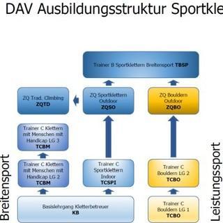 DAV Ausbildungsstruktur Sportklettern 2020