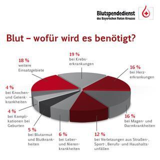 Quelle: Blutspendedienst des Bayerischen Roten Kreuzes