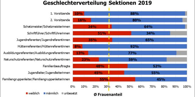 Geschlechterverteilung bei den Ehrenämtern in den Sektionen, Stand Dezember 2019