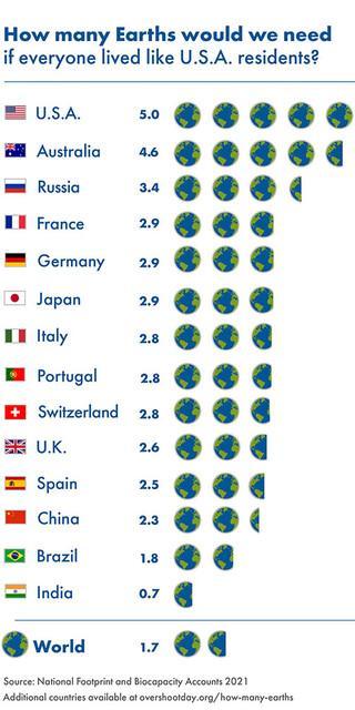 Deutschland gehört zu den Top-5-Ressourcenverbrauchern weltweit.