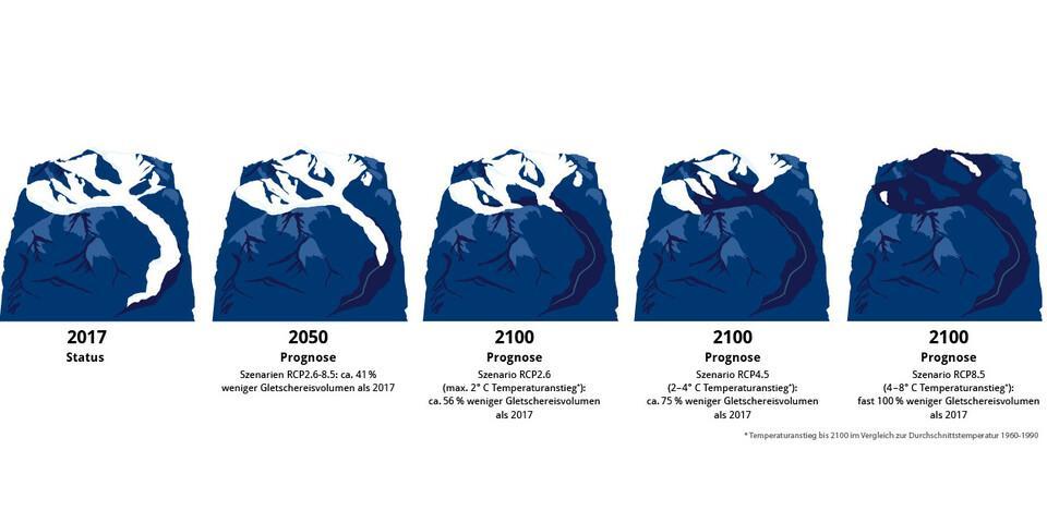 Klimawandel 2017-2100 - Grafik: Marmota Maps
