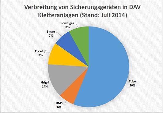 Verbreitung-Sicherungsgeraete-2014
